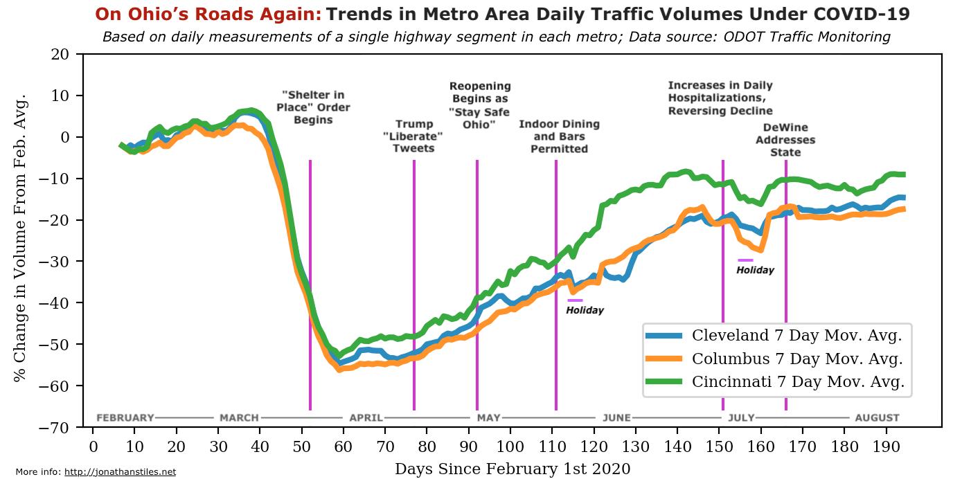 Trends in Ohio Metro Area Traffic Volumes Under COVID-19